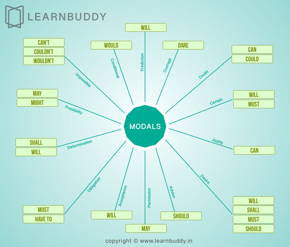Modals usage concept infographic